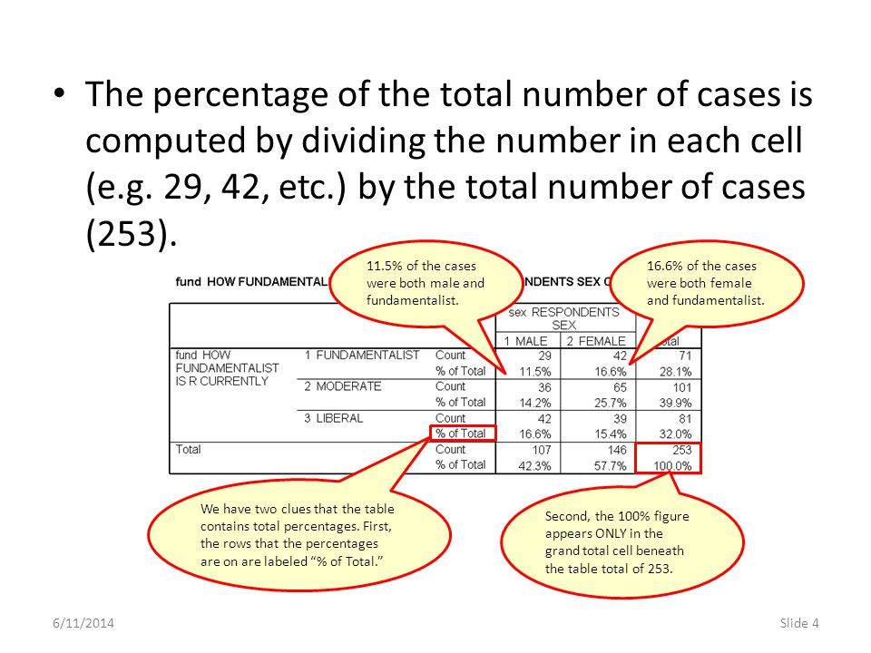 The percentage of the total number of cases is computed by dividing the number in each cell (e.g. 29, 42, etc.) by the total number of cases (253).
