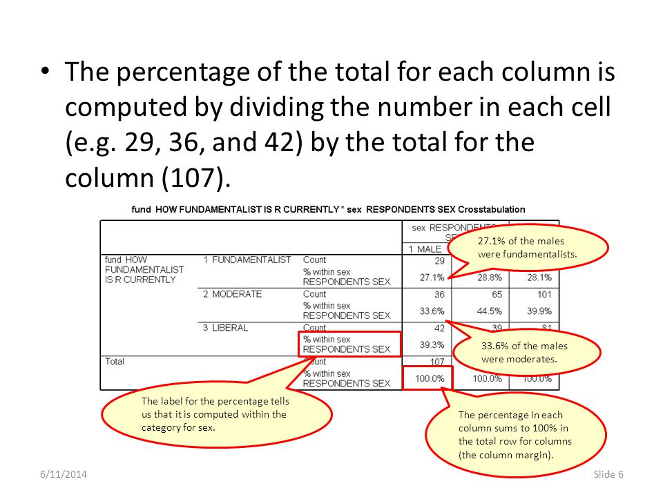The percentage of the total for each column is computed by dividing the number in each cell (e.g. 29, 36, and 42) by the total for the column (107).