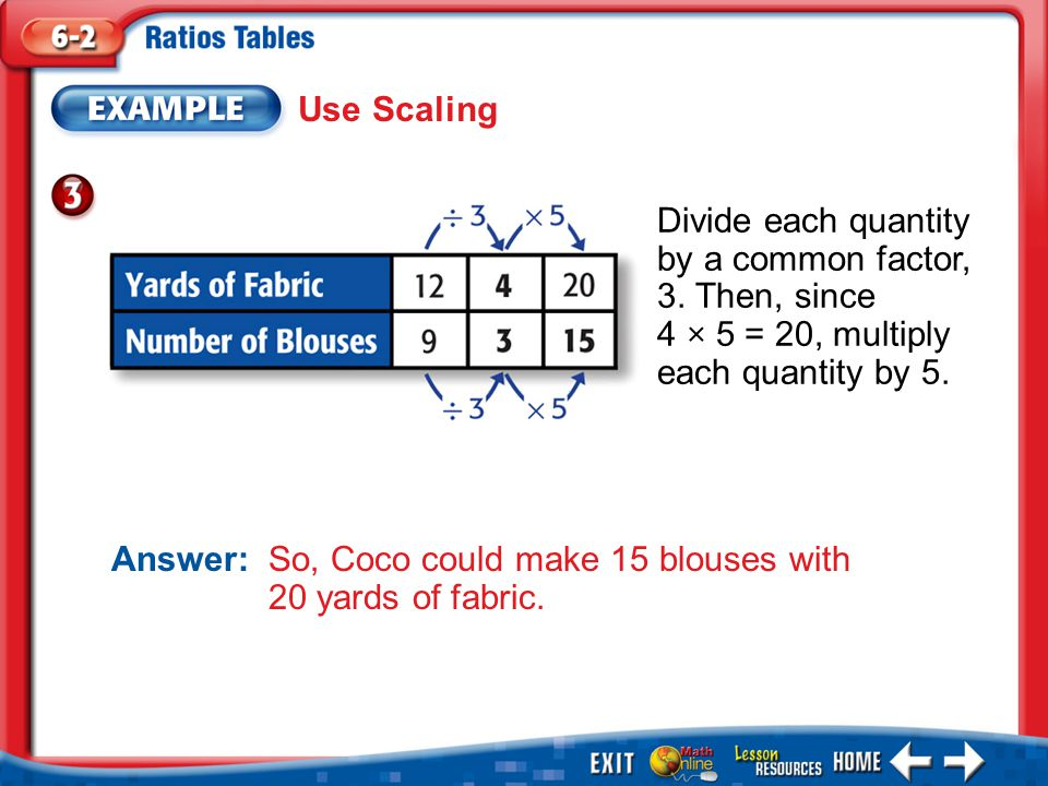 Answer: So, Coco could make 15 blouses with 20 yards of fabric.