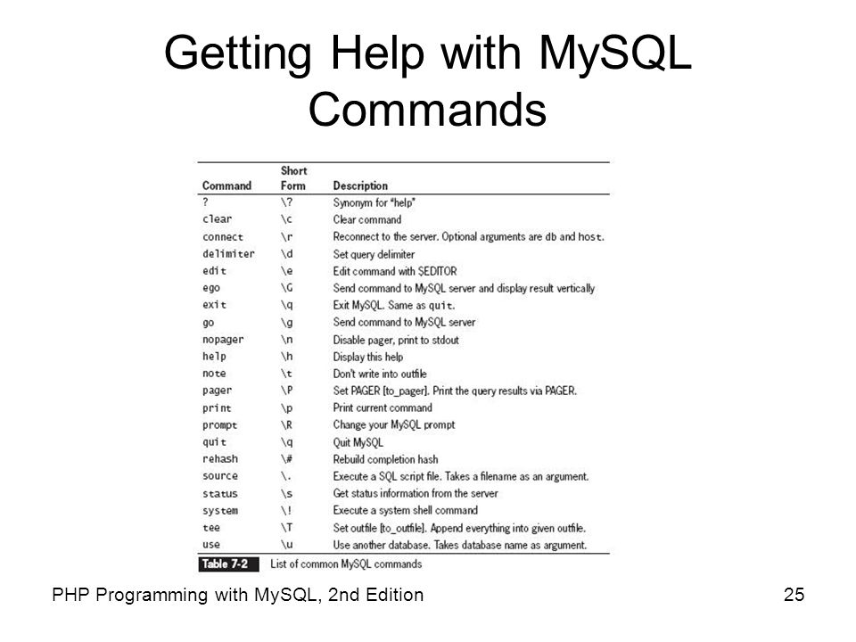 Getting Help with MySQL Commands