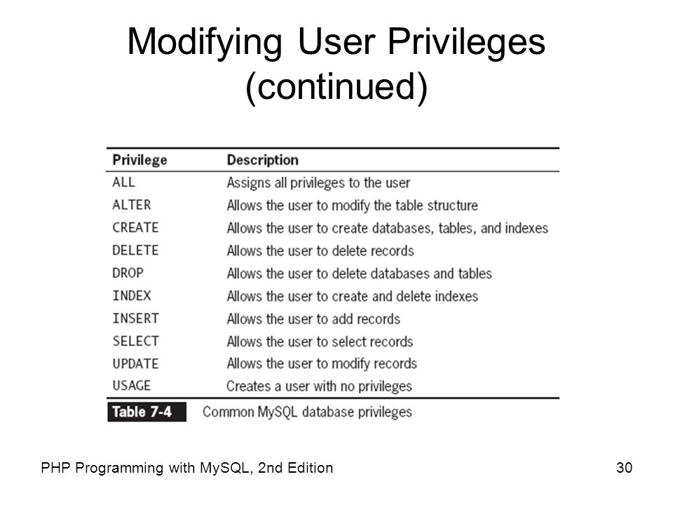 Modifying User Privileges (continued)