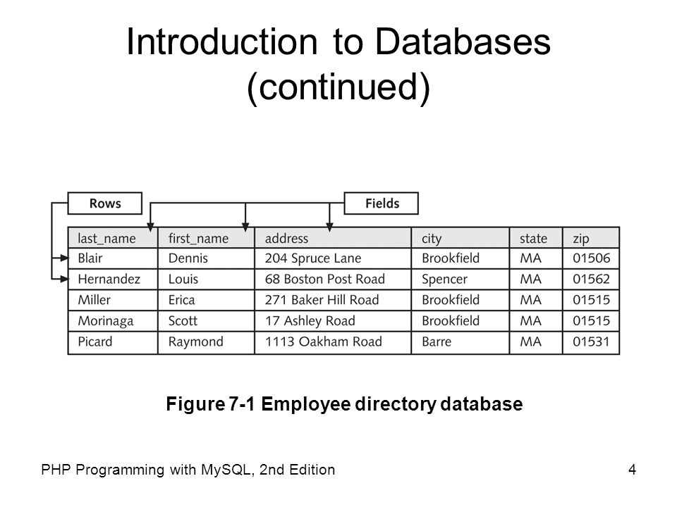 Introduction to Databases (continued)