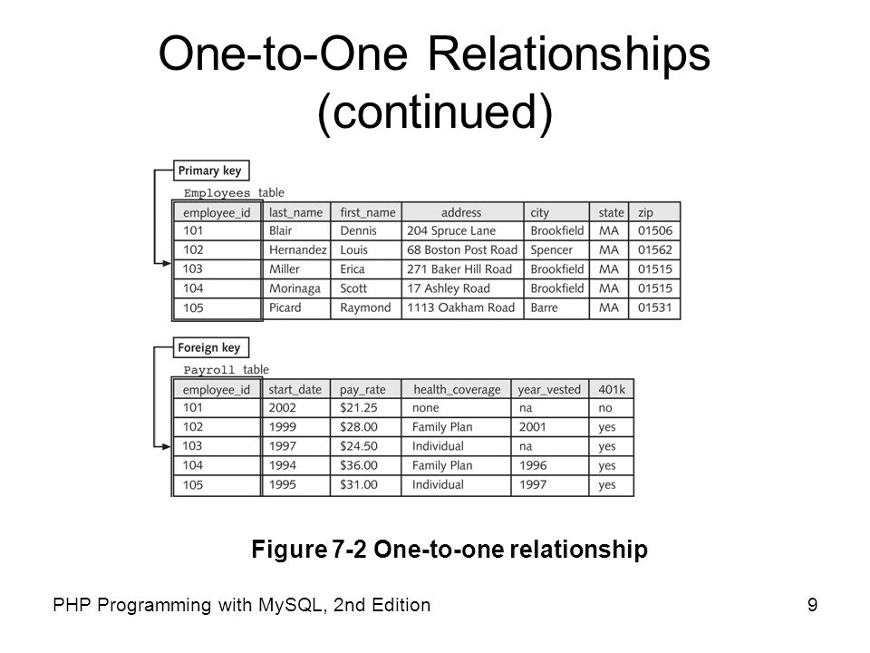 One-to-One Relationships (continued)