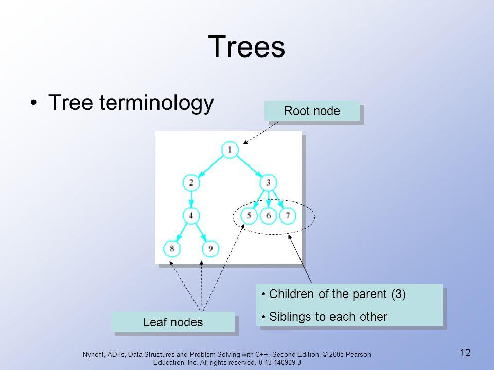 Trees Tree terminology Root node Children of the parent (3)