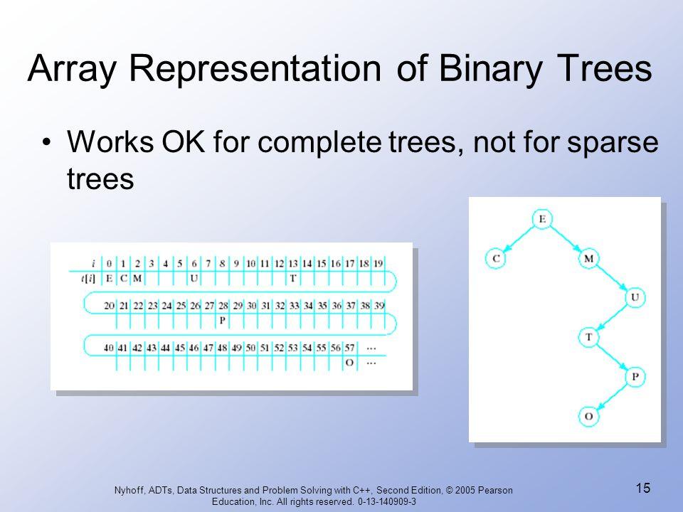 Array Representation of Binary Trees