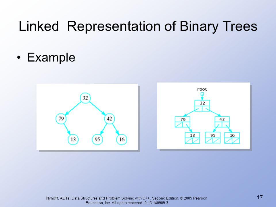 Linked Representation of Binary Trees