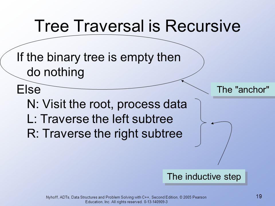 Tree Traversal is Recursive