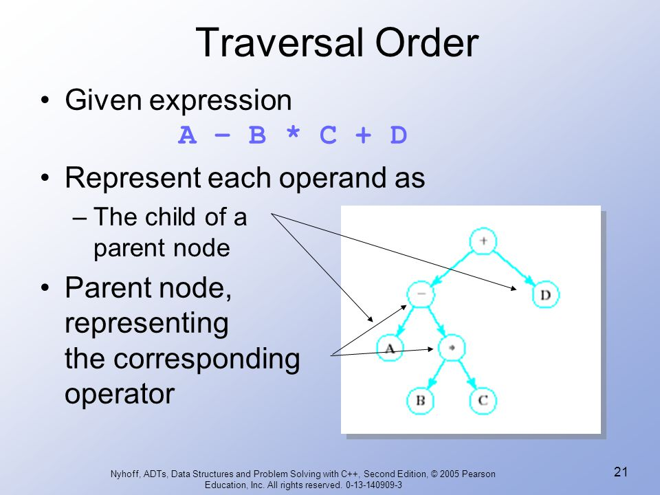 Traversal Order Given expression A – B * C + D