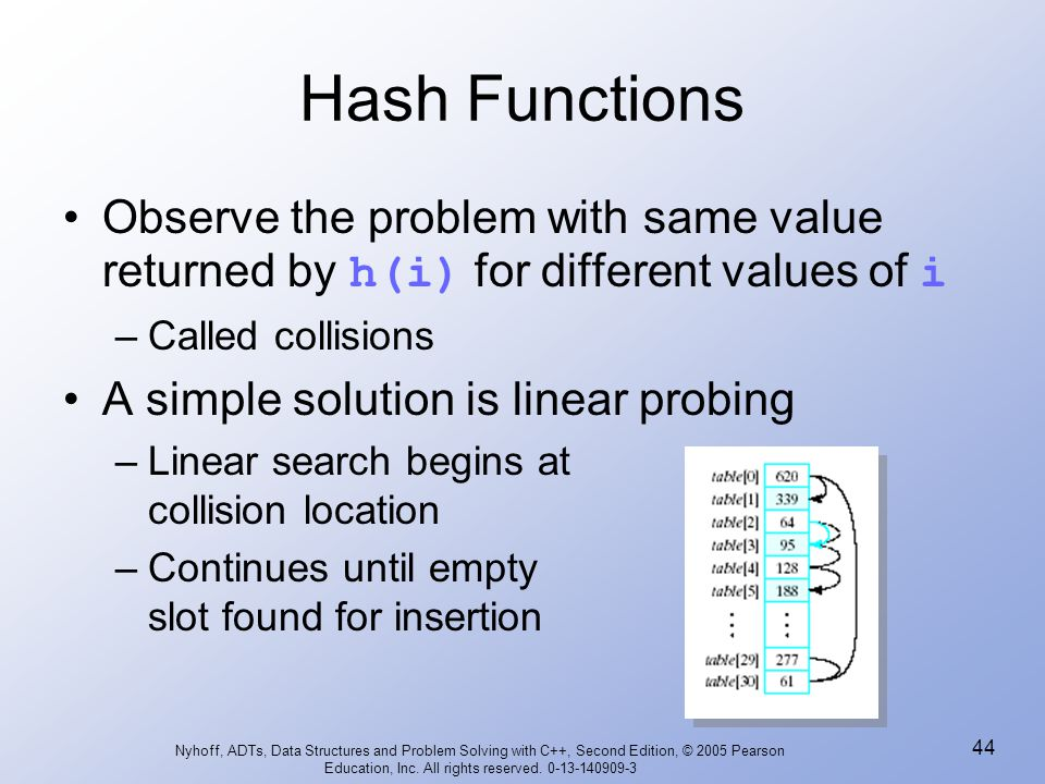 Hash Functions Observe the problem with same value returned by h(i) for different values of i. Called collisions.
