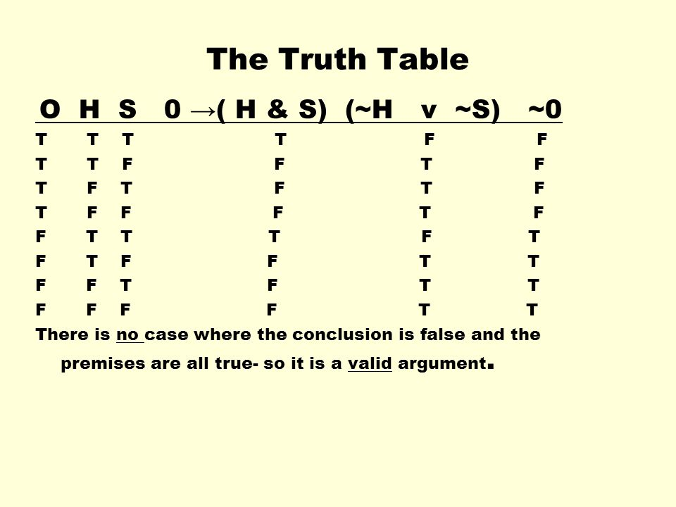 The Truth Table T T T T F F T T F F T F T F T F T F T F F F T F