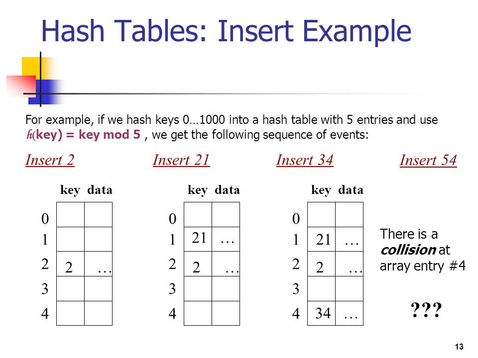 Hash Tables: Insert Example