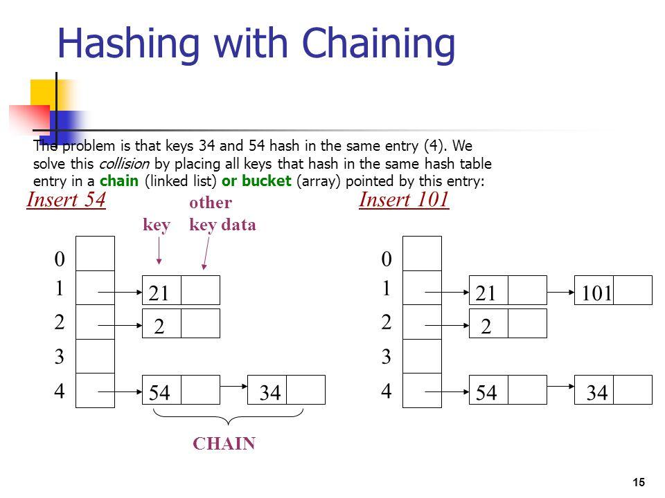 Hashing with Chaining 1 2 3 4 Insert 54 21 54 34 1 2 3 4 Insert 101 21