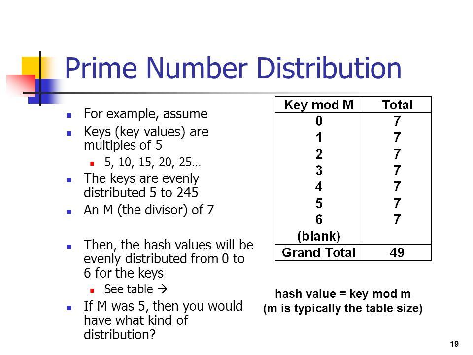 Prime Number Distribution
