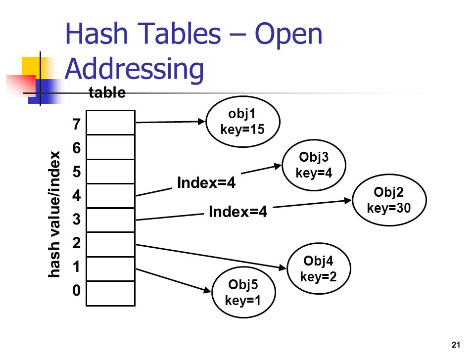 Hash Tables – Open Addressing
