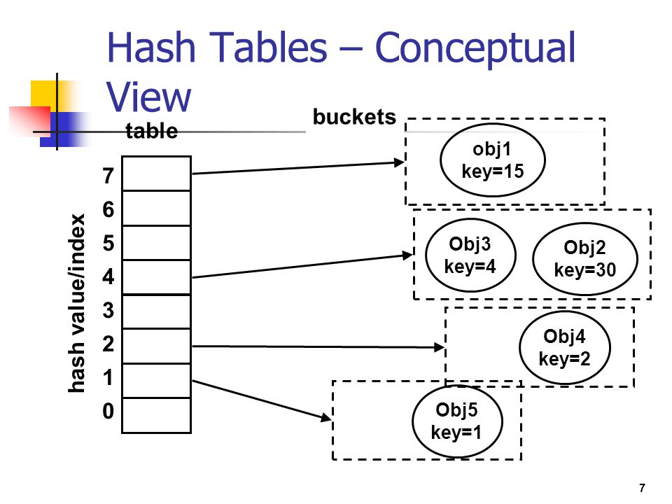 Hash Tables – Conceptual View