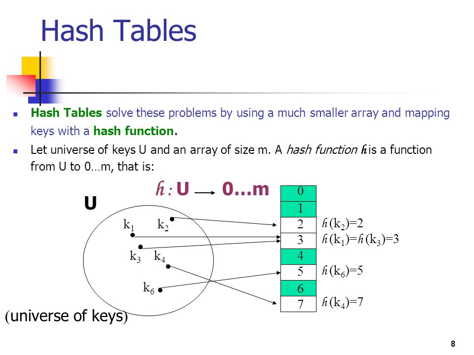 Hash Tables U (universe of keys) 1 2 3 4 5 6 7 k1 k2 k3 k4 k6 h (k2)=2