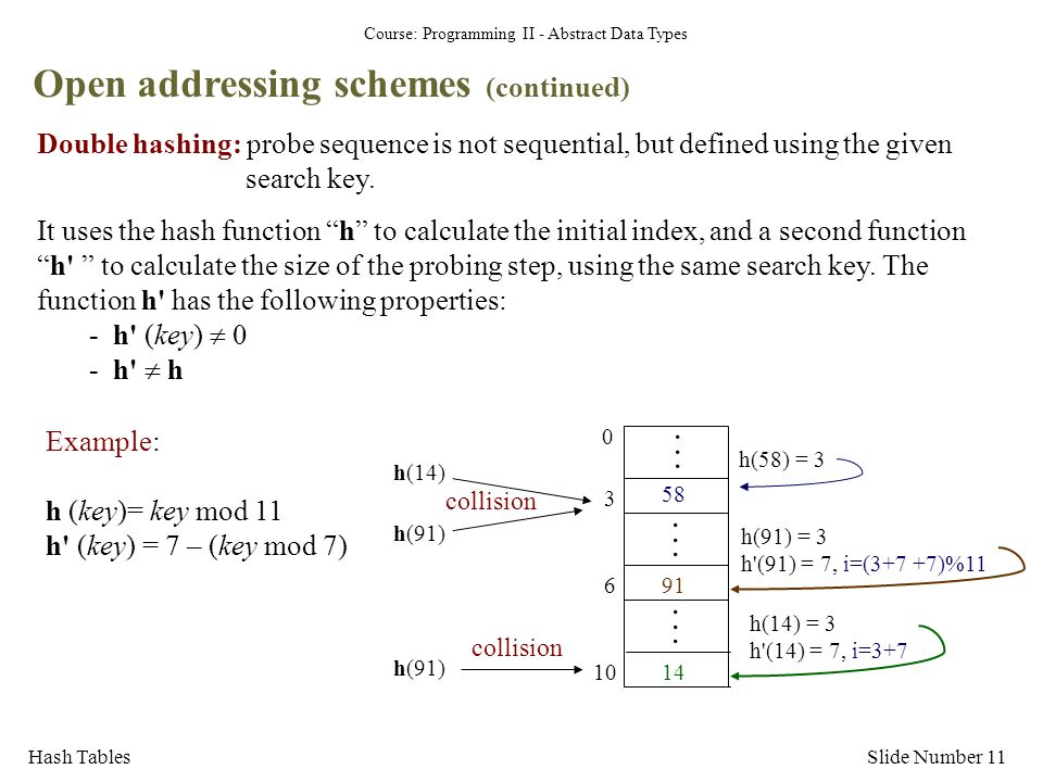 Open addressing schemes (continued)