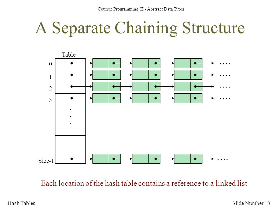 A Separate Chaining Structure