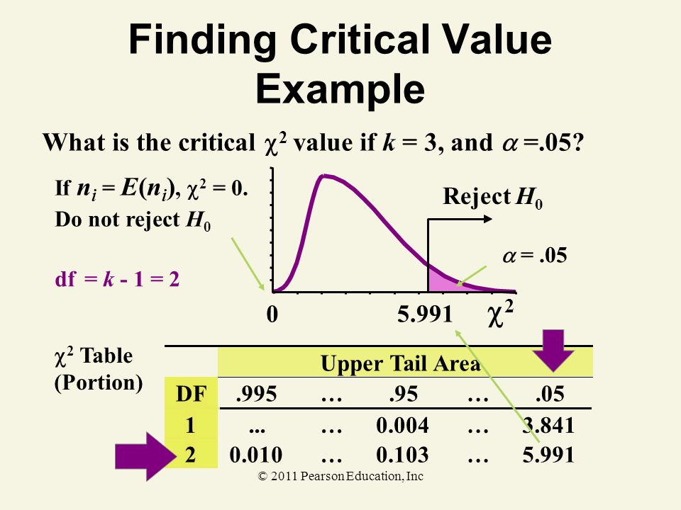 Finding Critical Value Example