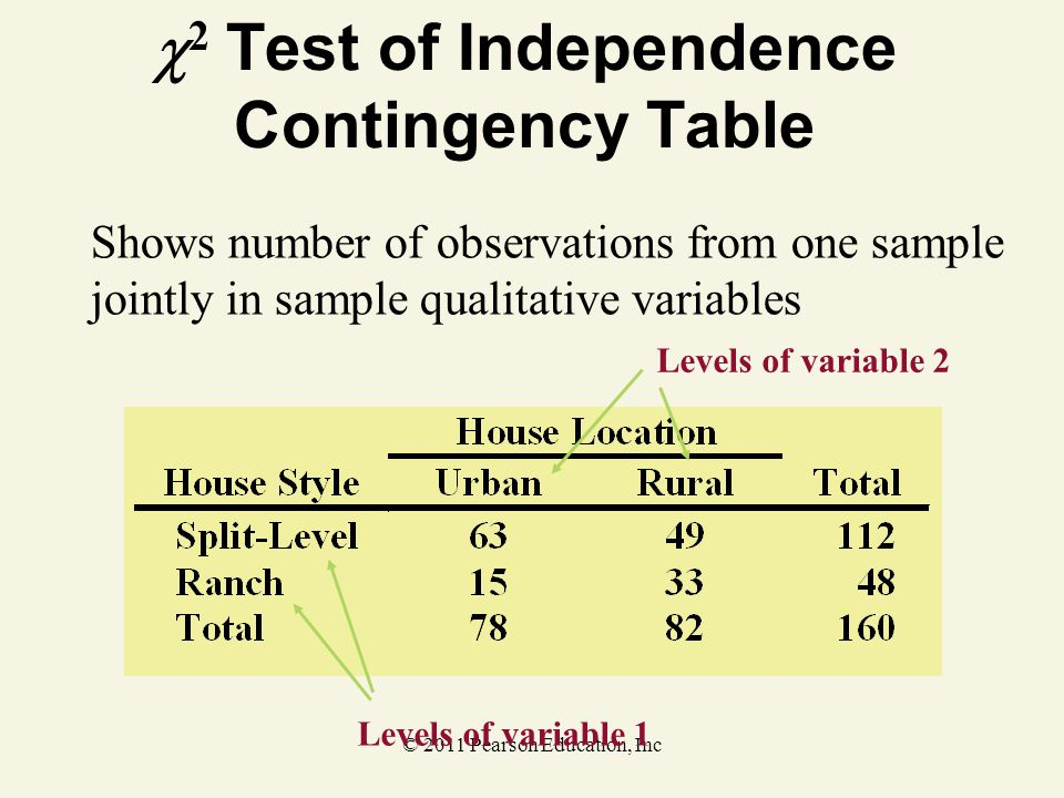 2 Test of Independence Contingency Table