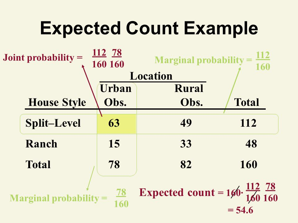 Expected Count Example