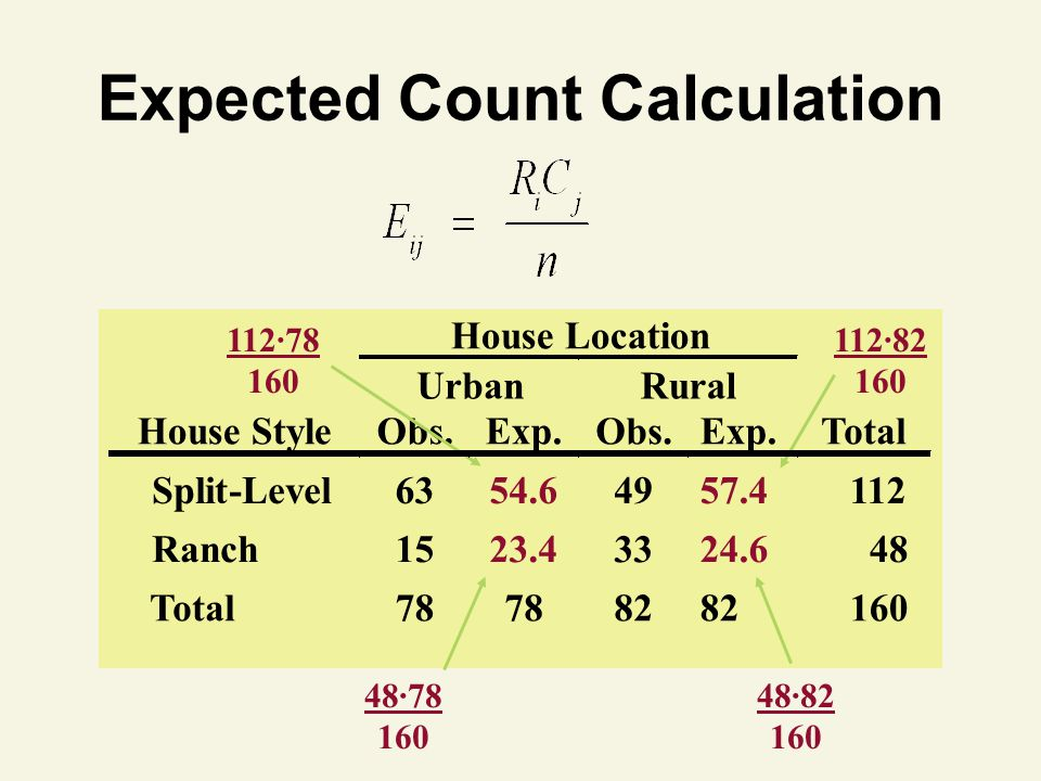Expected Count Calculation