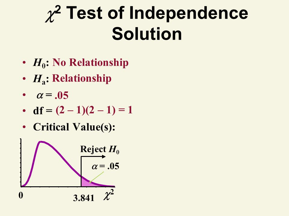2 Test of Independence Solution
