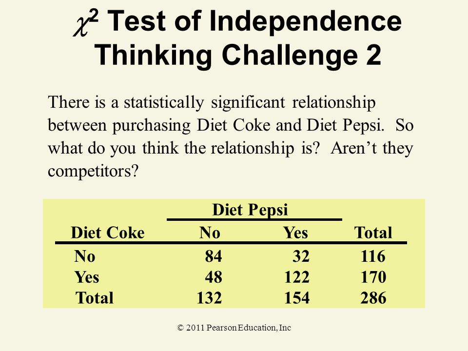 2 Test of Independence Thinking Challenge 2