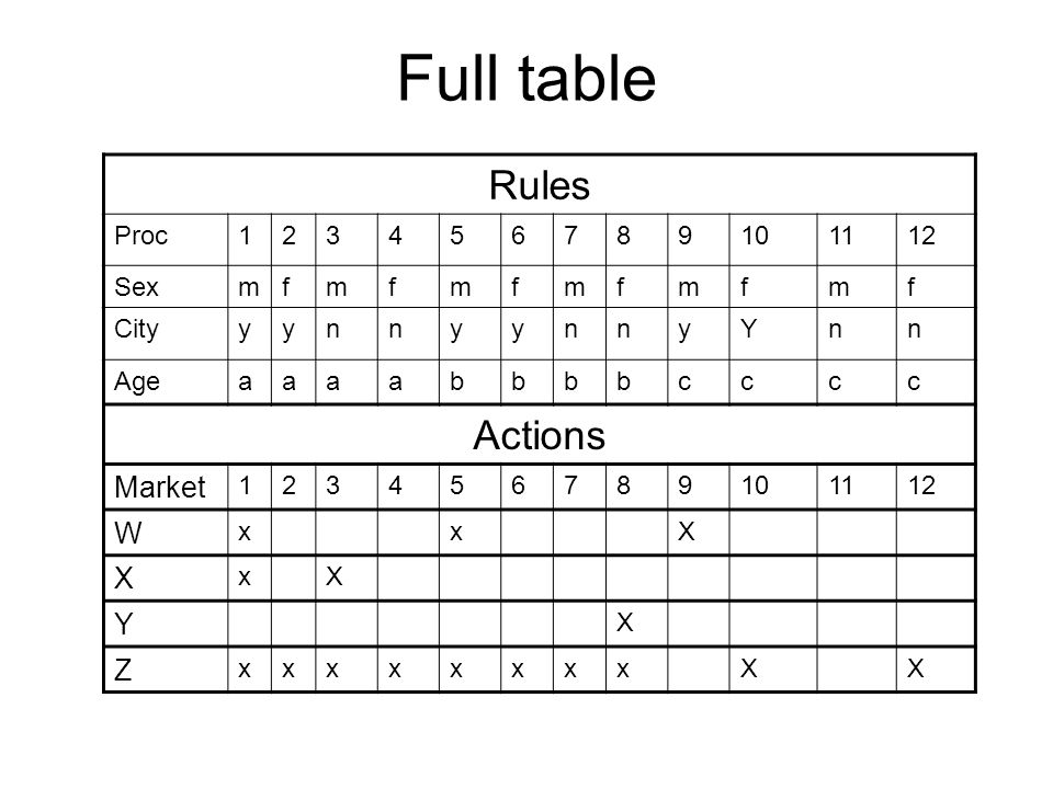 Full table Rules Actions Market W Z Proc 1 2 3 4 5 6 7 8 9 10 11 12