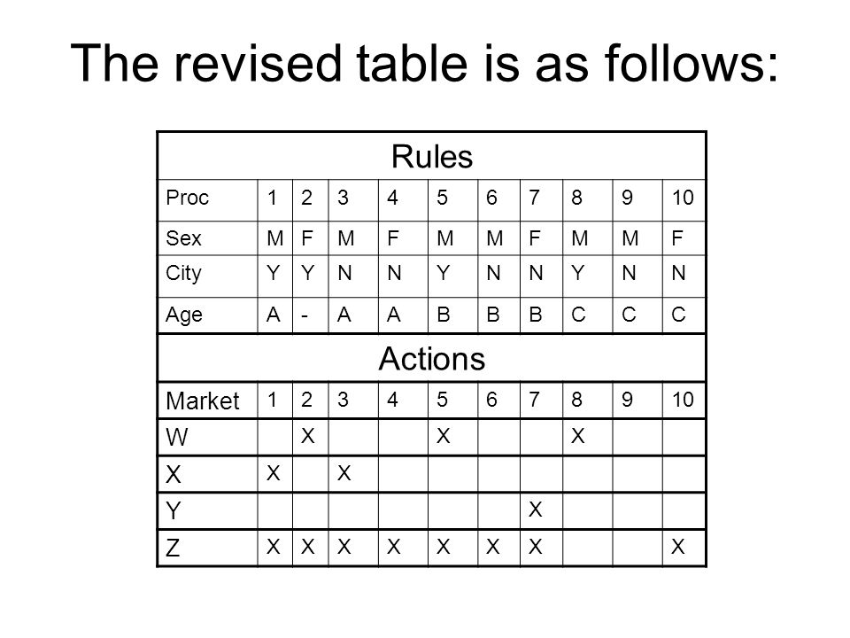 The revised table is as follows: