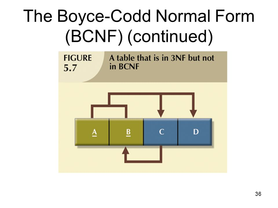 The Boyce-Codd Normal Form (BCNF) (continued)