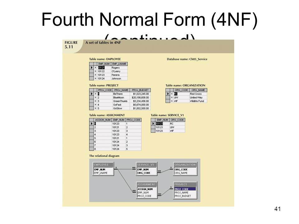 Fourth Normal Form (4NF) (continued)