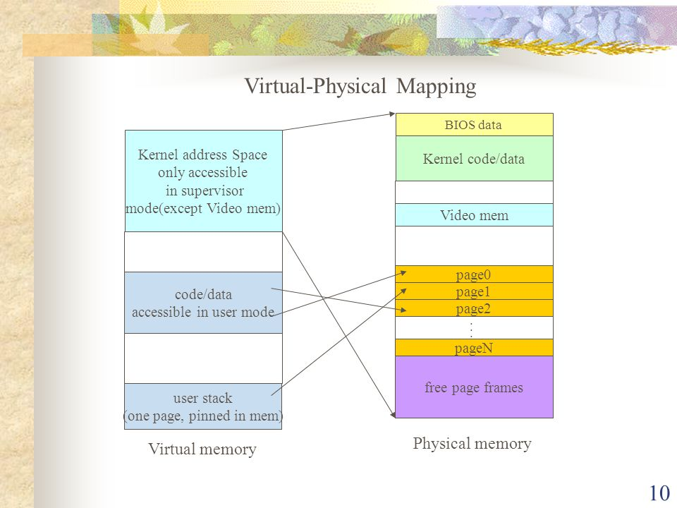 Virtual-Physical Mapping