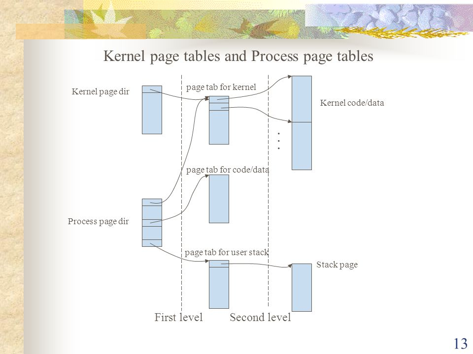 Kernel page tables and Process page tables