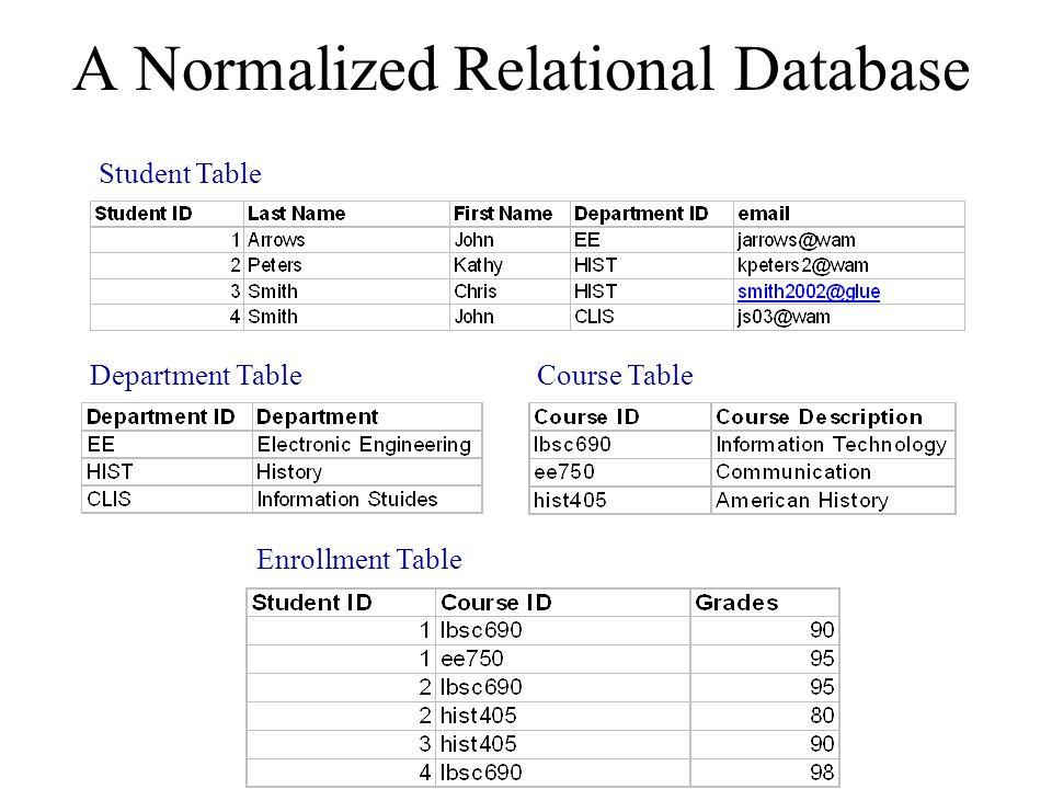 A Normalized Relational Database