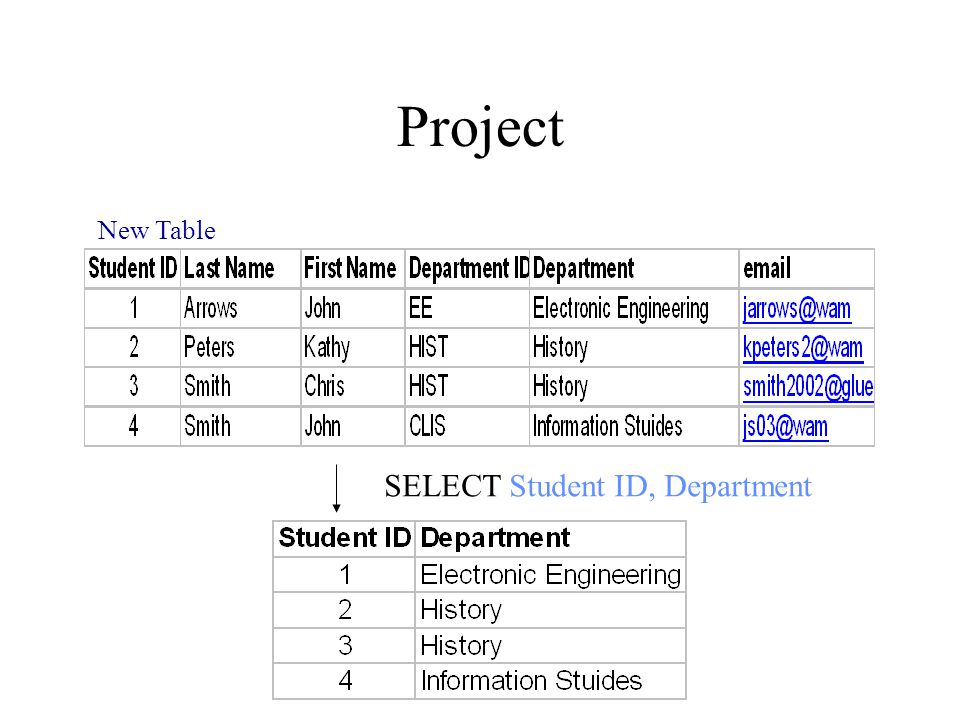 Project New Table SELECT Student ID, Department