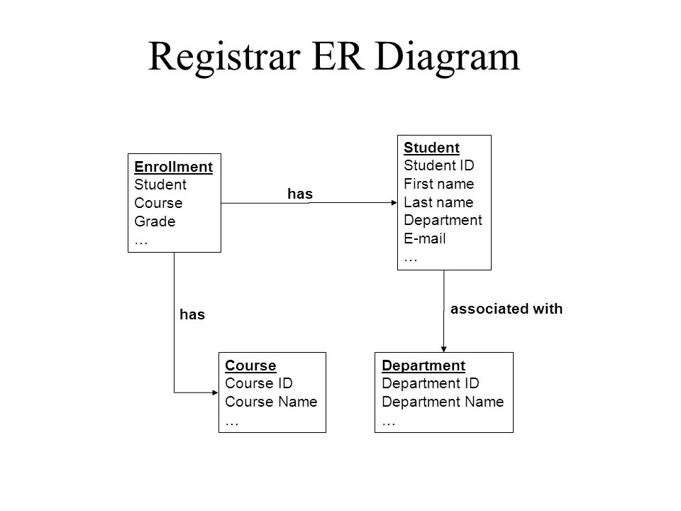 Registrar ER Diagram Student Student ID First name Last name