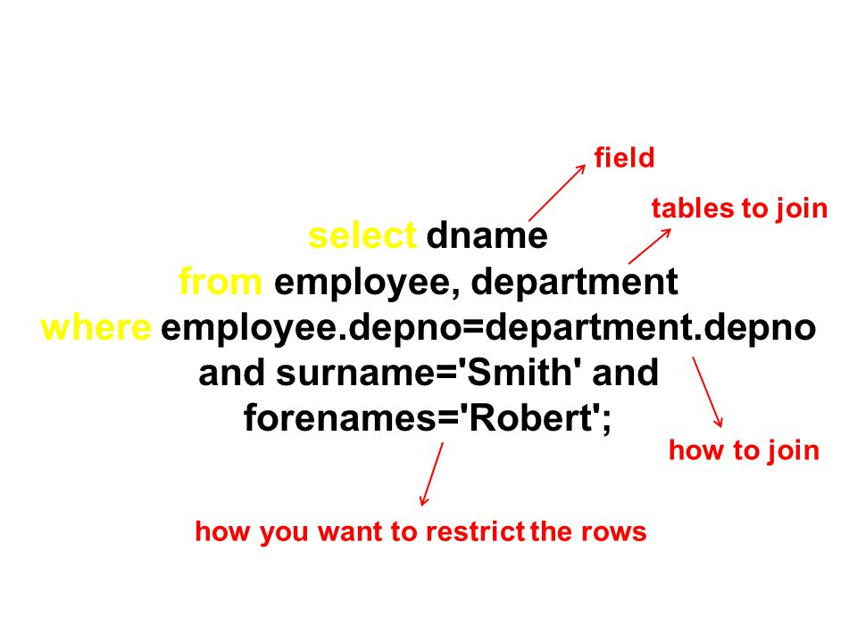field tables to join. select dname. from employee, department where employee.depno=department.depno and surname= Smith and forenames= Robert ;