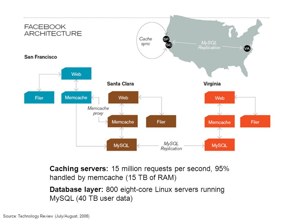 Caching servers: 15 million requests per second, 95% handled by memcache (15 TB of RAM)