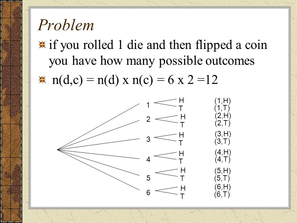 Problem if you rolled 1 die and then flipped a coin you have how many possible outcomes. n(d,c) = n(d) x n(c) = 6 x 2 =12.