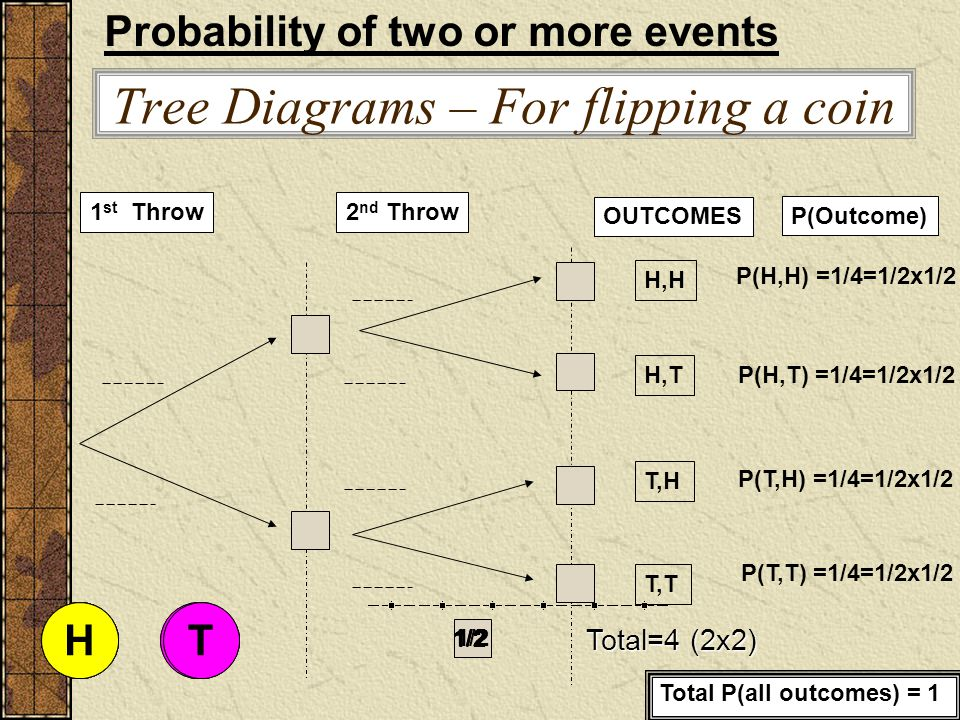 Tree Diagrams – For flipping a coin