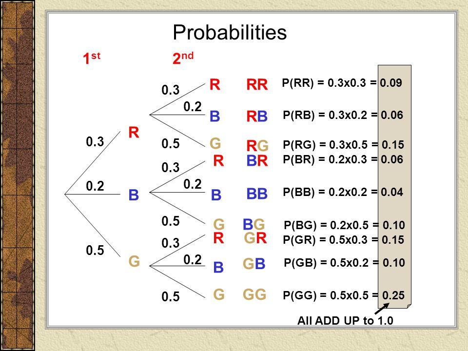 Probabilities 1st 2nd R RR B RB R G RG R BR B B BB G BG R GR G GB B G