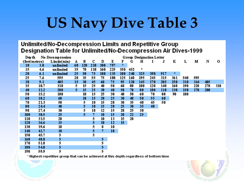 US Navy Dive Table 3