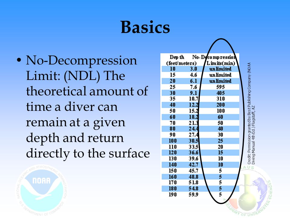Basics No-Decompression Limit: (NDL) The theoretical amount of time a diver can remain at a given depth and return directly to the surface.