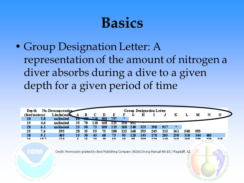 Basics Group Designation Letter: A representation of the amount of nitrogen a diver absorbs during a dive to a given depth for a given period of time.