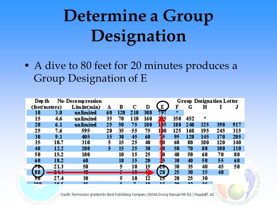 Determine a Group Designation