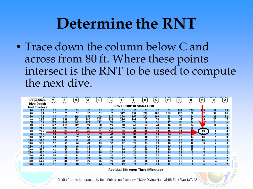 Determine the RNT Trace down the column below C and across from 80 ft. Where these points intersect is the RNT to be used to compute the next dive.