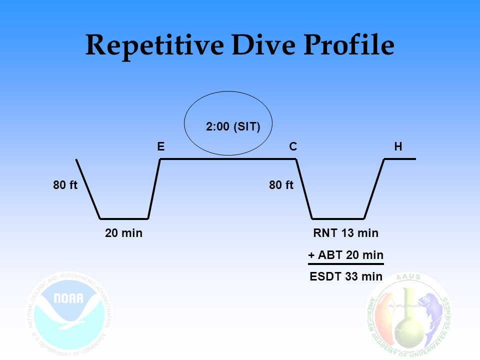 Repetitive Dive Profile