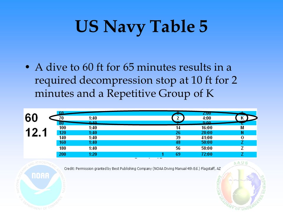 US Navy Table 5 A dive to 60 ft for 65 minutes results in a required decompression stop at 10 ft for 2 minutes and a Repetitive Group of K.