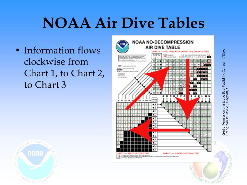 NOAA Air Dive Tables Information flows clockwise from Chart 1, to Chart 2, to Chart 3.